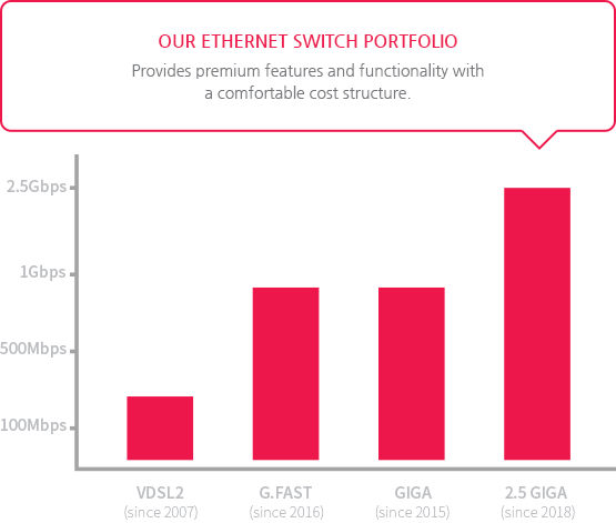 OUR ETHERNET SWITCH PORTFOLIO